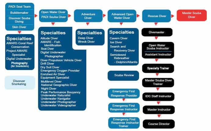 padi recreational flowchart